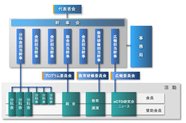 eCTD研究会組織図